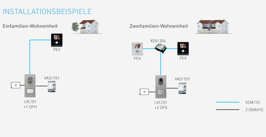BPT Video-Türsprechanlage - Opale Komplett-Set LVKITOPL04