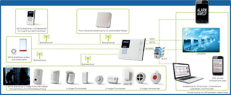 Electronics Line Funk-Alarmsystem Anwendung
